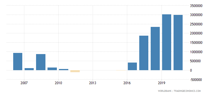 cuba net bilateral aid flows from dac donors sweden us dollar wb data