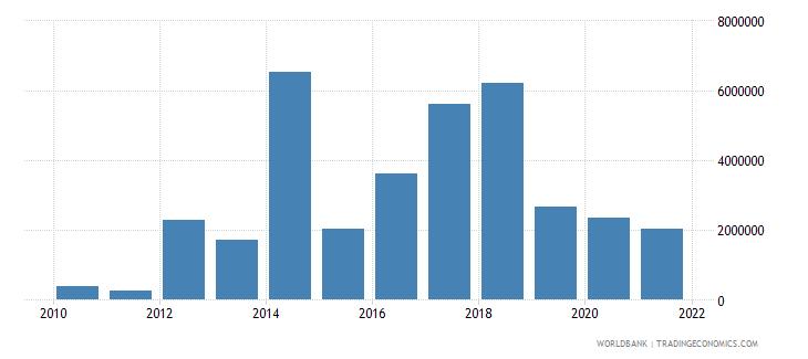 cuba net bilateral aid flows from dac donors united kingdom us dollar wb data