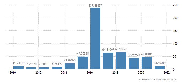 cuba net oda received per capita us dollar wb data