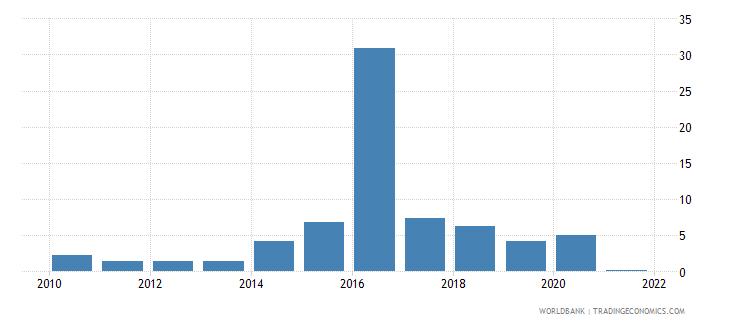 cuba net oda received percent of gross capital formation wb data