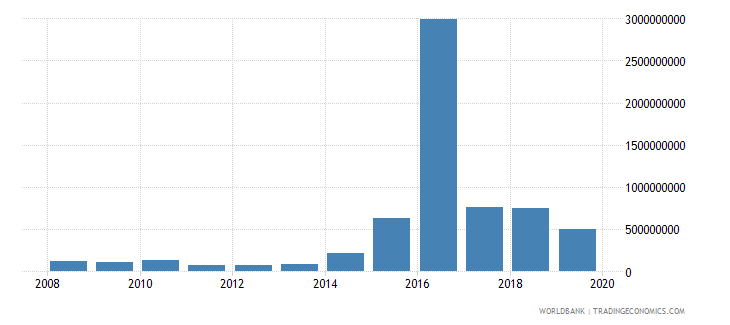 cuba net official development assistance and official aid received constant 2007 us dollar wb data