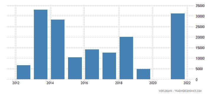cuba net official flows from un agencies ilo current us$ wb data