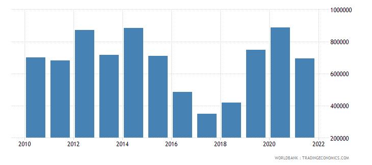 cuba net official flows from un agencies unfpa us dollar wb data