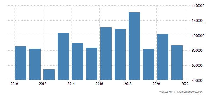 cuba net official flows from un agencies unicef us dollar wb data