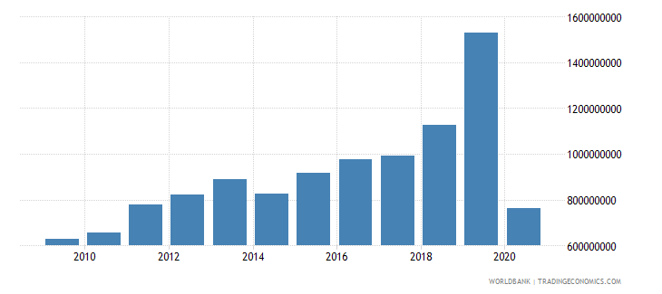 cuba net taxes on products current lcu wb data