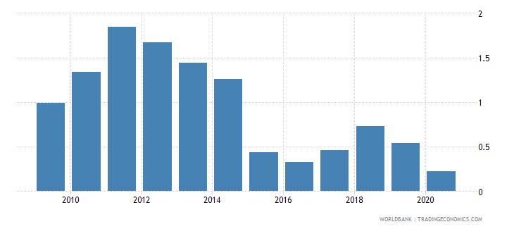 cuba oil rents percent of gdp wb data