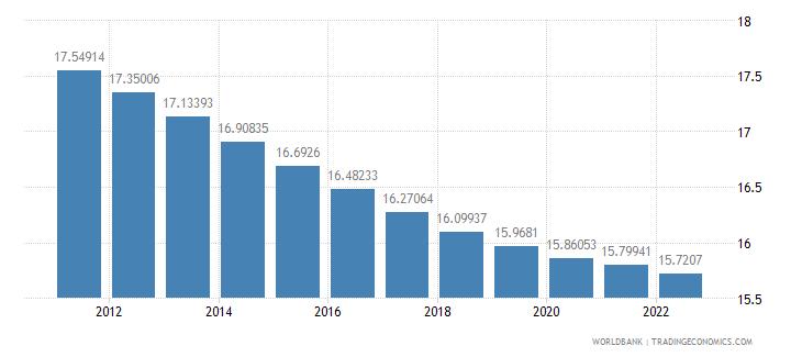 cuba population ages 0 14 percent of total wb data