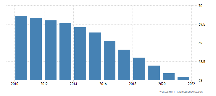 cuba population ages 15 64 percent of total wb data