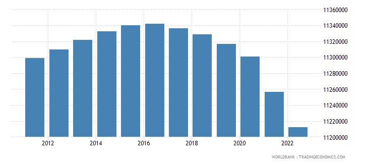 cuba population total wb data