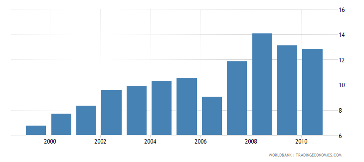 cuba public spending on education total percent of gdp wb data