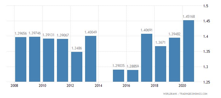 cuba ratio of female to male tertiary enrollment percent wb data