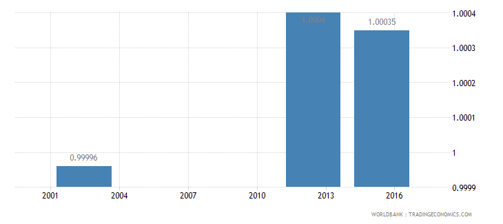 cuba ratio of young literate females to males percent ages 15 24 wb data