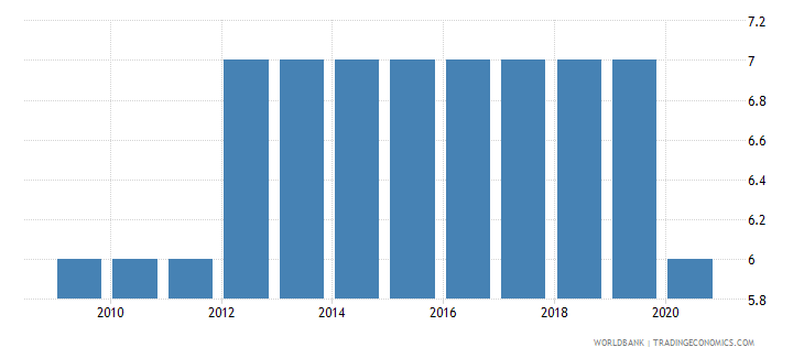 cuba regulatory quality number of sources wb data
