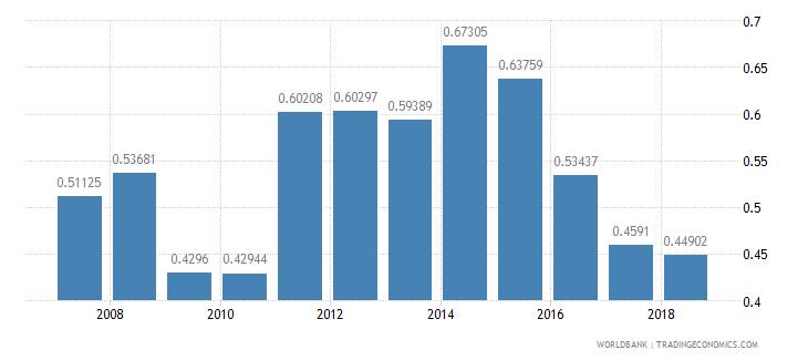 cuba repeaters primary total percent of total enrollment wb data