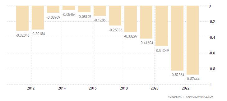 cuba rural population growth annual percent wb data