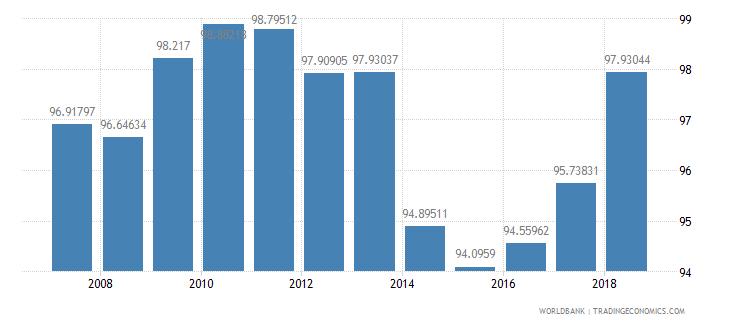 cuba school enrollment primary male percent net wb data