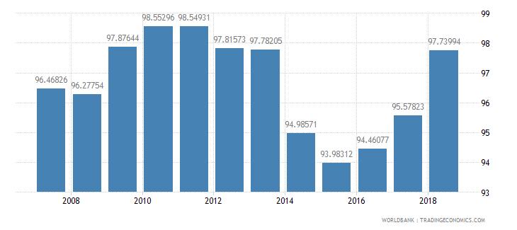 cuba school enrollment primary percent net wb data
