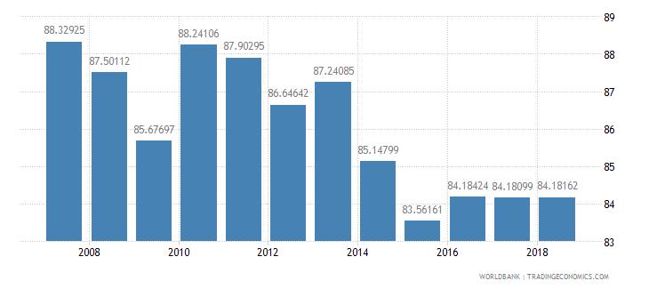 cuba school enrollment secondary percent net wb data