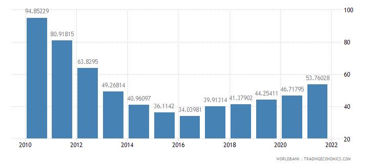 cuba school enrollment tertiary percent gross wb data