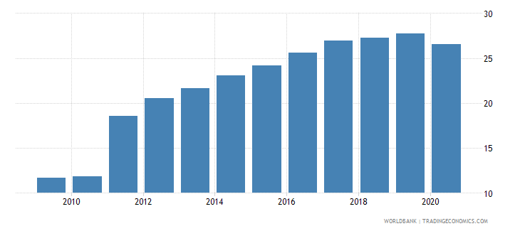 cuba self employed total percent of total employed wb data