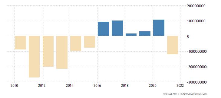 cuba terms of trade adjustment constant lcu wb data