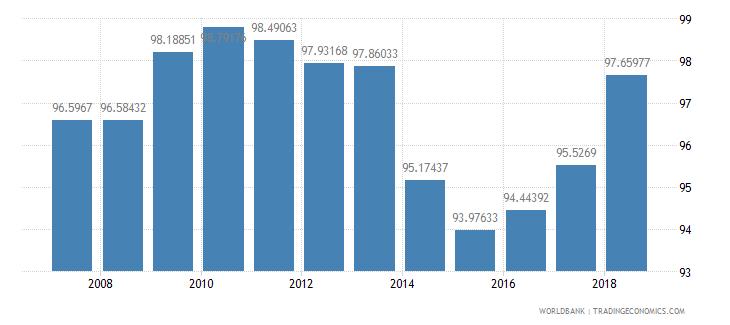 cuba total enrollment primary female percent net wb data