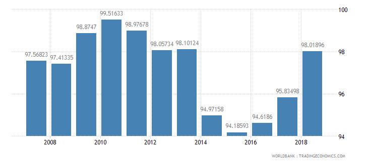 cuba total enrollment primary male percent net wb data