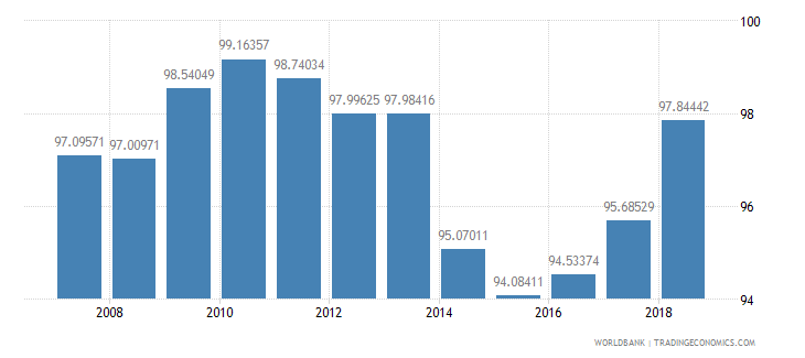 cuba total enrollment primary percent net wb data