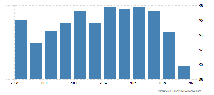 cuba total net enrolment rate lower secondary male percent wb data