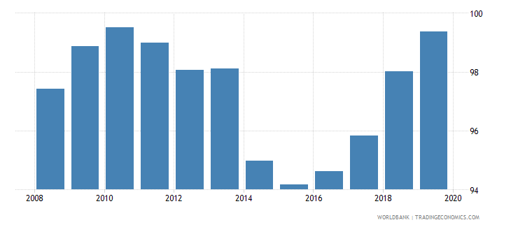 cuba total net enrolment rate primary male percent wb data