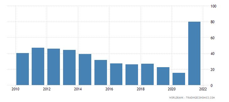 cuba trade percent of gdp wb data