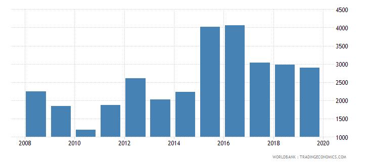 cuba trademark applications total wb data