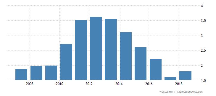 cuba unemployment female percent of female labor force national estimate wb data