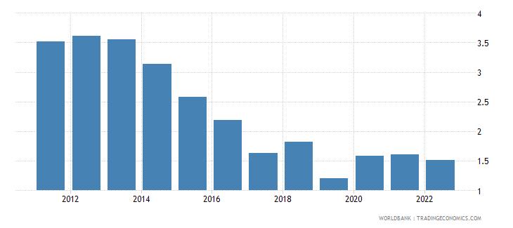 cuba unemployment female percent of female labor force wb data