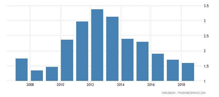cuba unemployment male percent of male labor force national estimate wb data