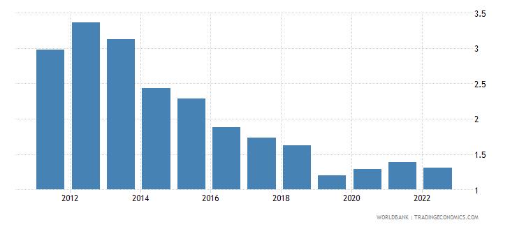 cuba unemployment male percent of male labor force wb data