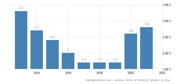 Cuba Unemployment Rate