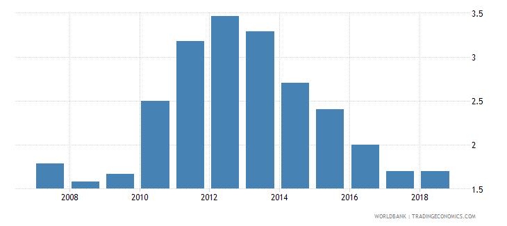 cuba unemployment total percent of total labor force national estimate wb data