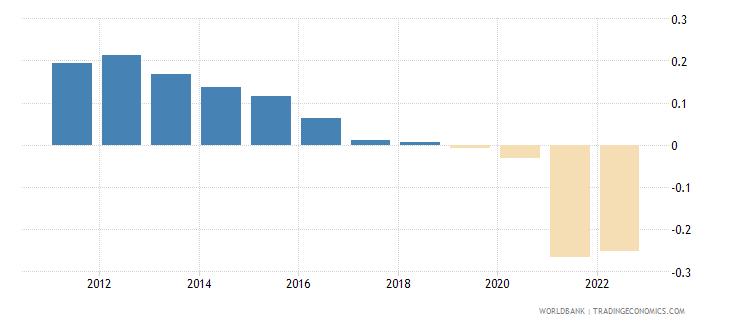 cuba urban population growth annual percent wb data
