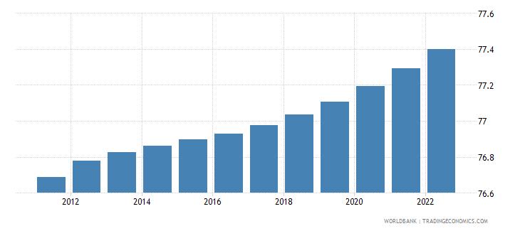 cuba urban population percent of total wb data