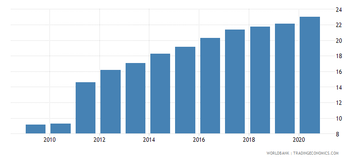 cuba vulnerable employment total percent of total employment wb data