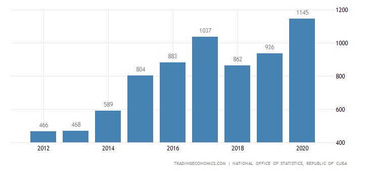 Cuba Average Monthly Wages In Manufacturing