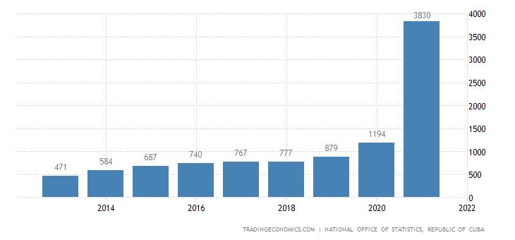 Cuba Average Monthy Salary | 2019 | Data | Chart | Calendar | Forecast