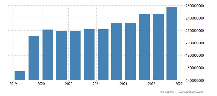 cyprus 10_insured export credit exposures short term bu wb data