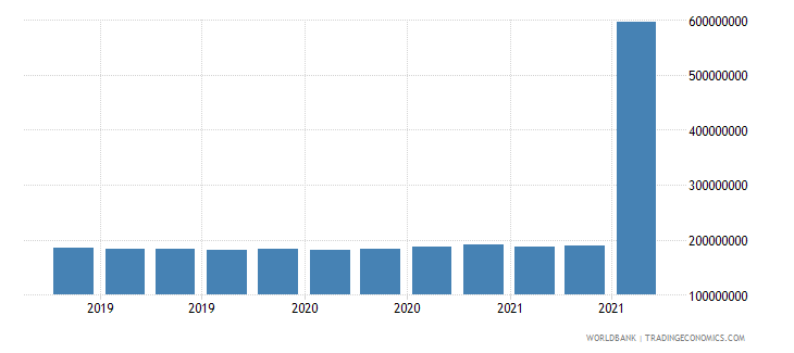 cyprus 11_sdr allocation wb data