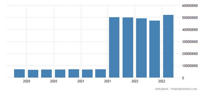 cyprus 25_sdr holdings wb data