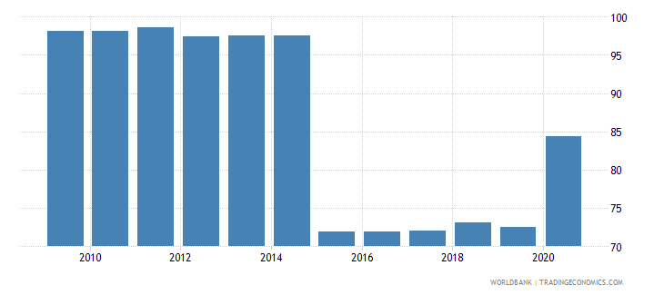 cyprus 5 bank asset concentration wb data