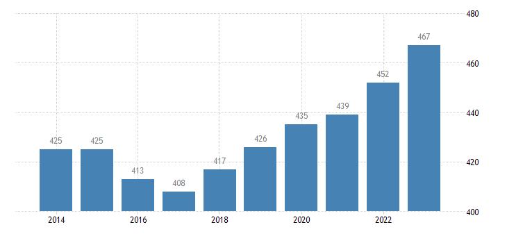 cyprus active population aged 15 64 eurostat data