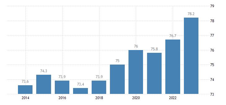 cyprus activity rate eurostat data
