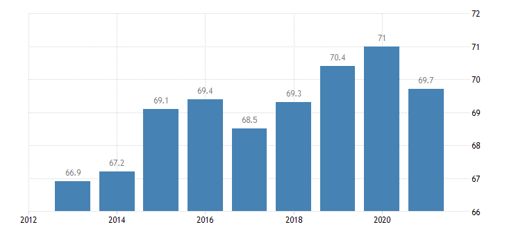 cyprus activity rate females eurostat data